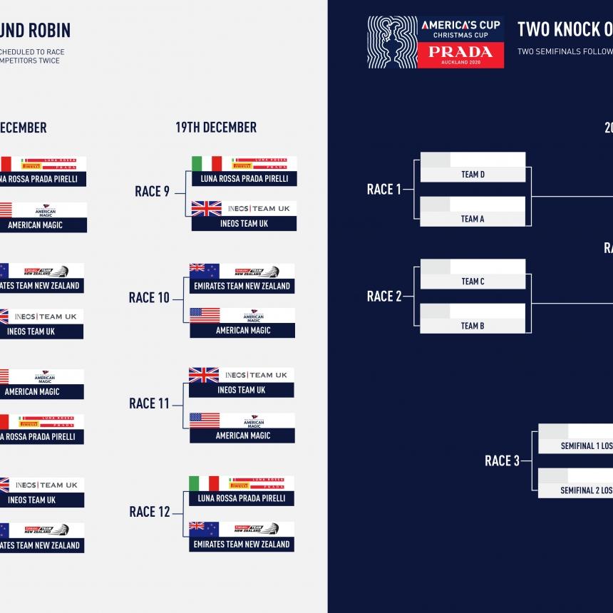 2021 Christmas Regatta Prada America S Cup World Series Auckland And Prada Christmas Race Format Announced 36th America S Cup Presented By Prada